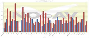 AV Refurendum Borough Results